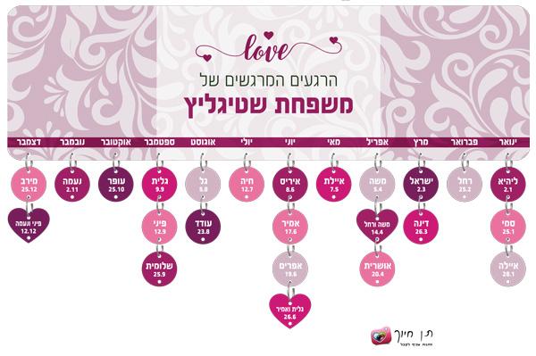 שלט ימי הולדת דגם love